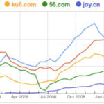 Top Video Sites in China & Market Statistics