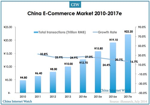 """e-commerce development in china essay Com in china one-commerce  reason of why would like to choose """"coordination development of e-commerce and logistics"""" as a study subject is that, it""""s conform."""