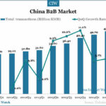 China Online B2B E-commerce Market Overview in Q2 2014