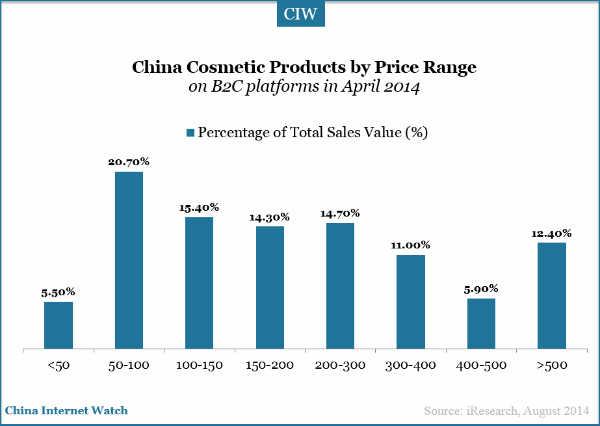 20140831-china-cosmetic-market-price-range-value
