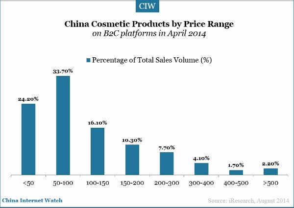 20140831-china-cosmetic-market-price-range