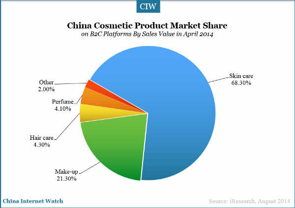 Singapore skin care market size