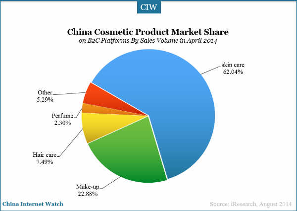 Skin care market size us