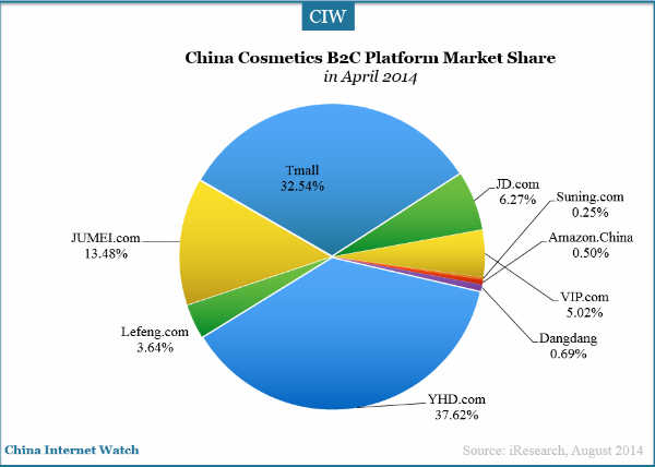 China Cosmetics Market Overview Internet Watch