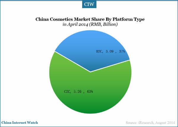 20140831-china-cosmetic-market-share-platforms