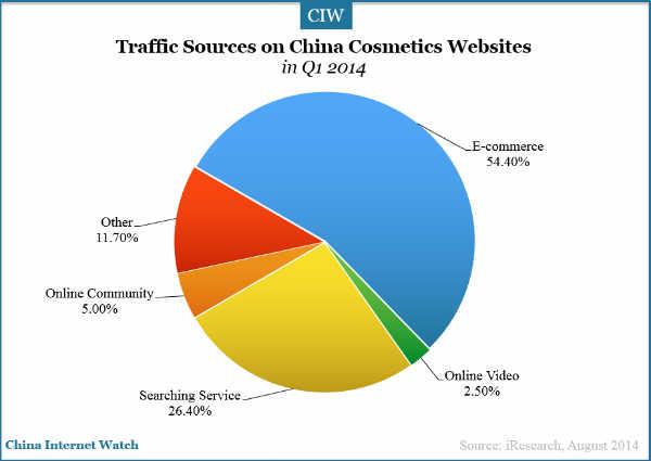 20140831-china-cosmetic-market-traffic-source