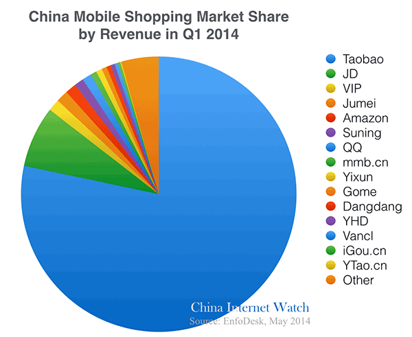2014q1-china-mobile-shopping-market-share
