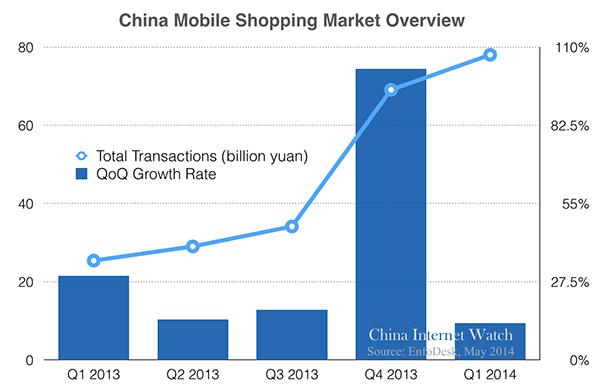 2014q1-china-mobile-shopping
