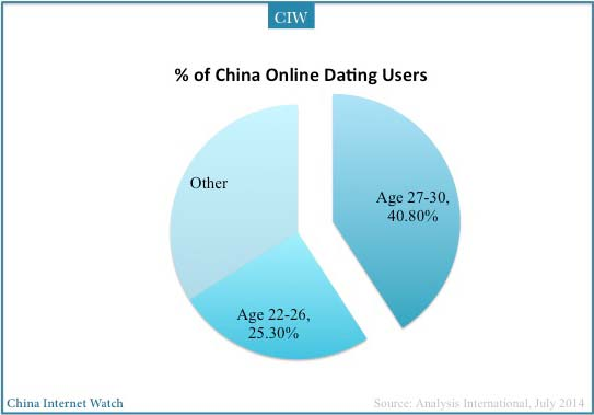 online dating market in china 2017-3-8 online dating market reached 344 billion yuan in 2016 and will grow to 44 billion yuan in 2019 according to iresearch top online dating apps.
