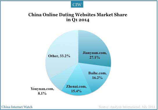 Chinese internet dating