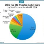 CHART: China B2C Online Retailer Market Share in Q2 2014