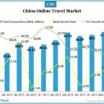 China OTA Market Transactions Close to $10 Billion in Q2 2014