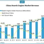China Search Engine Market Update for Q2 2014