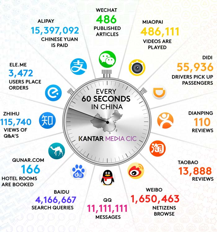 Every 60 seconds in China Social Media – China Internet Watch