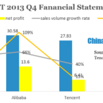 A Glimpse At Chinese Internet Giants' 2013 Financial Statements