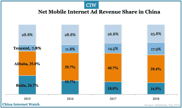 bat-mobile-digital-ad-revenue-share-2015-2018