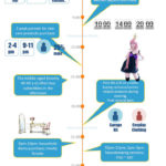INFOGRAPHIC: Taobao Users' Shopping Habits in 24 Hours