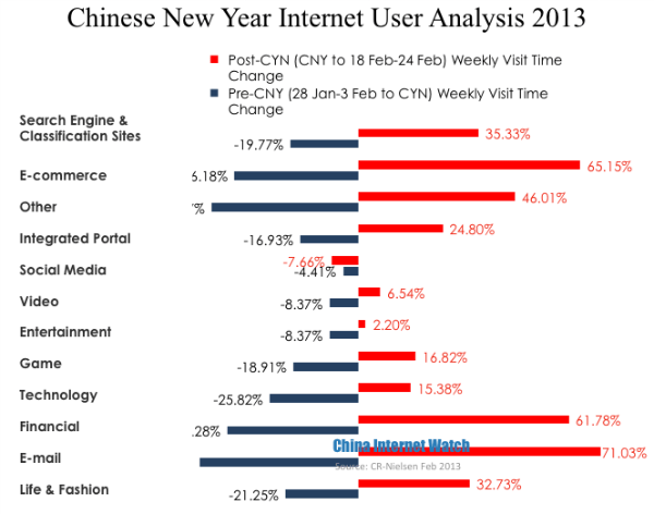 CHART: Chinese New Year Internet User Visit Time