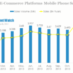 42.8 Mn Mobile Phones Sold Online In China In 2013
