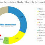 Baidu and Alibaba Dominate China Online Advertising Market
