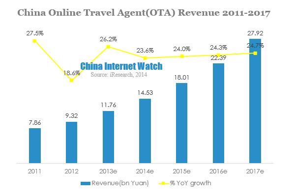 China Online Travel Agent(OTA) Revenue 2011-2017v2