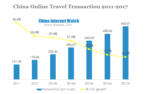 China Online Travel Market Overview for 2013