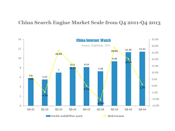 China Search Engine Market Update for Q4 2013