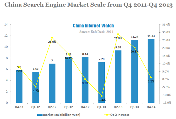 China Search Engine Market Scale from Q4 2011-Q4 2013