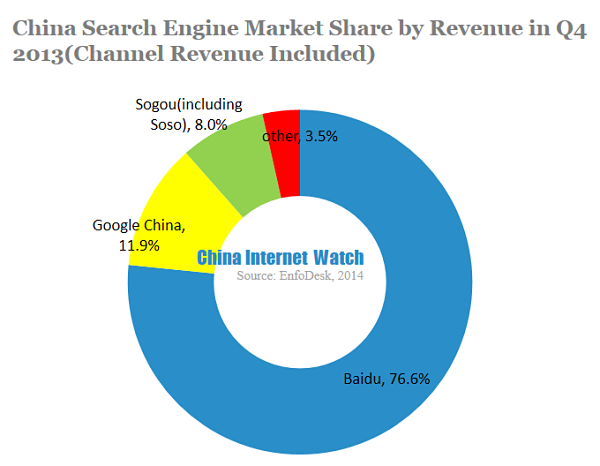 China Search Engine Market Share by Revenue in Q4 2013(Channel Revenue Included)