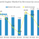 China Search Engine Market Reached 11.16 Bn Yuan in Q1 2014