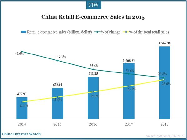 China Retail E-commerce Market in 2015 - China Internet Watch