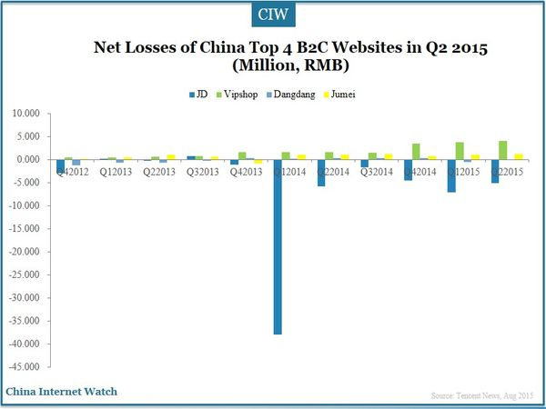 Net Losses of China Top 4 B2C Websites in Q2 2015 (Million, RMB)