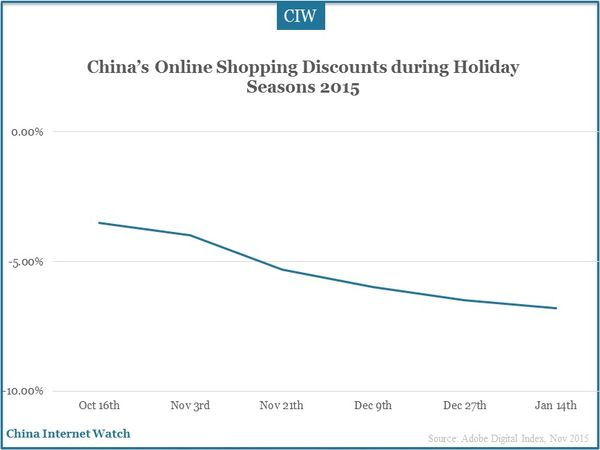 China's Online Shopping Discounts during Holiday Seasons 2015