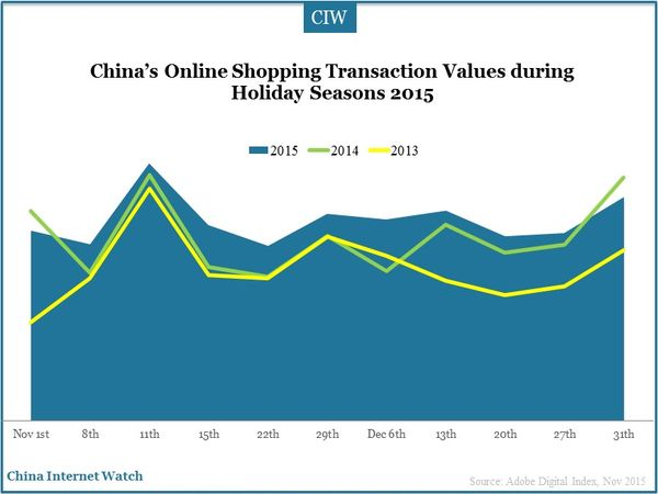 China's Online Shopping Transaction Values during Holiday Seasons 2015