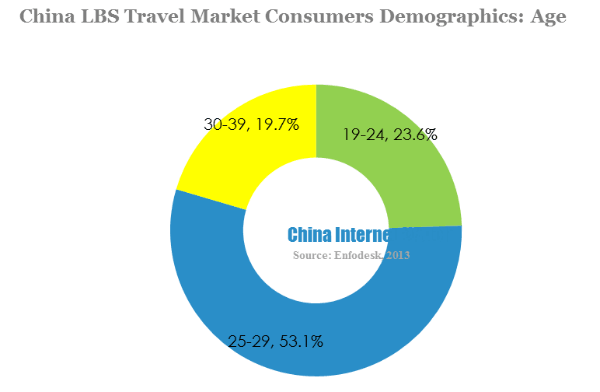 China lbs travel market consumers demographics-age