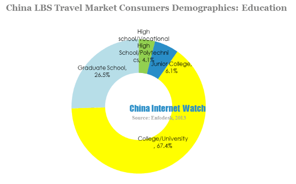 China lbs travel market consumers demographics-education