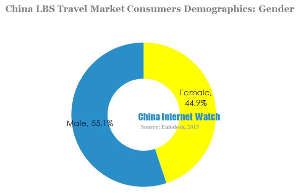 China lbs travel market consumers demographics-gender
