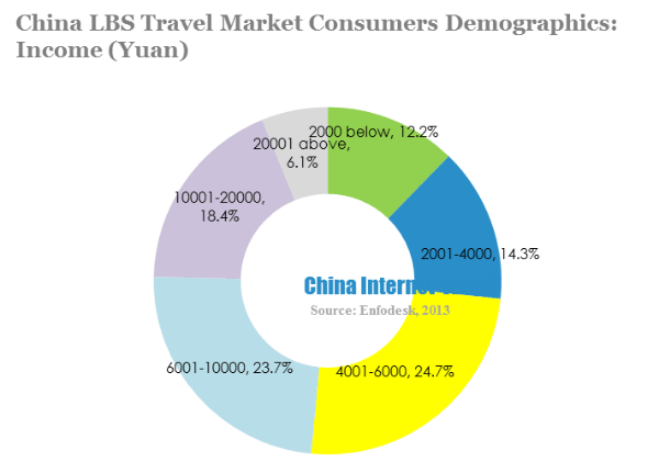 China lbs travel market consumers demographics-income