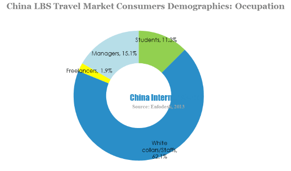 China lbs travel market consumers demographics-occupation