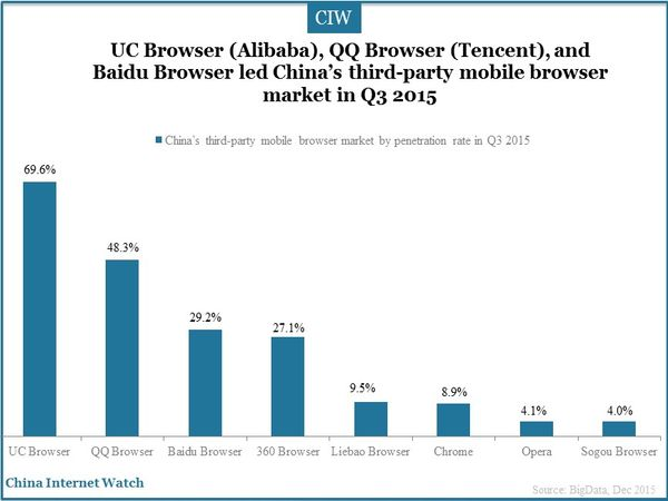 UC Browser (Alibaba), QQ Browser (Tencent), and Baidu Browser led China's third-party mobile browser market in Q3 2015