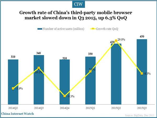 Growth rate of China's third-party mobile browser market slowed down in Q3 2015, up 6.3% QoQ