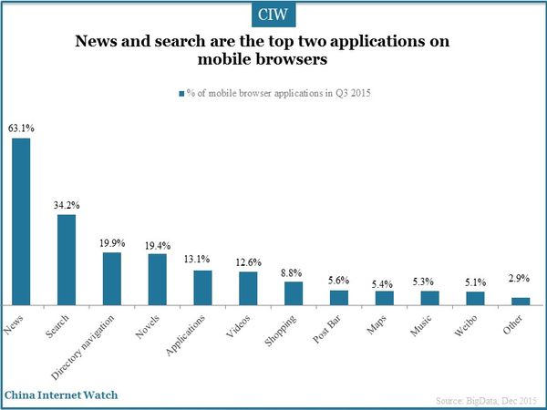 News and search are the top two applications on mobile browsers