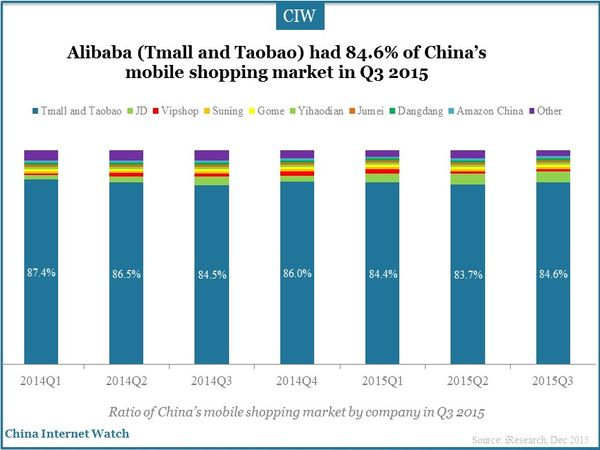 Alibaba (Tmall and Taobao) had 84.6% of China's mobile shopping market in Q3 2015