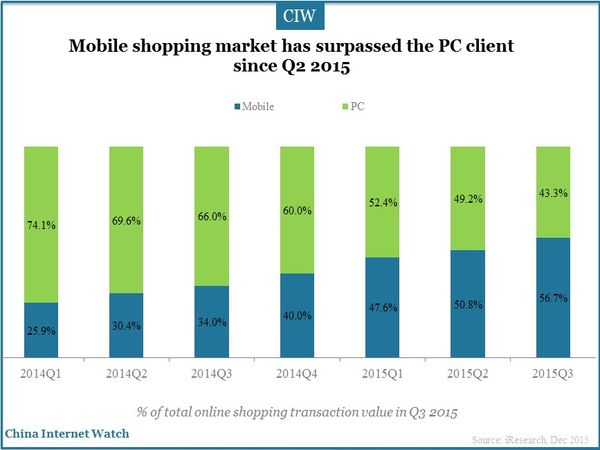 Mobile shopping market has surpassed the PC client since Q2 2015