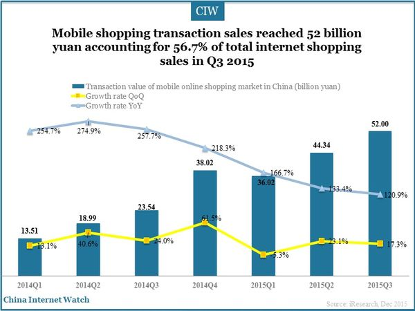 Mobile shopping transaction sales reached 52 billion yuan accounting for 56.7% of total internet shopping sales in Q3 2015