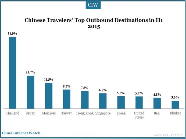 Chinese Travelers' Top Outbound Destinations in H1 2015
