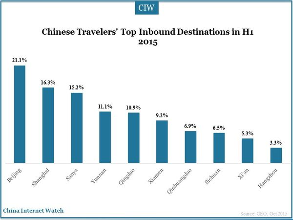 Chinese Travelers' Top Inbound Destinations in H1 2015