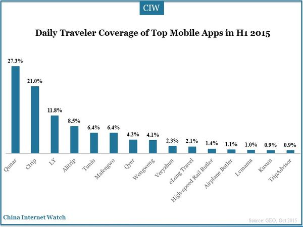Daily Traveler Coverage of Top Mobile Apps in H1 2015