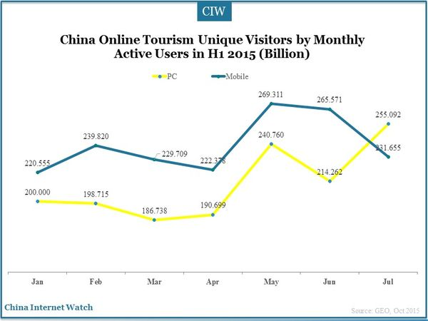 China Online Tourism Unique Visitors by Monthly Active Users in H1 2015 (Billion)