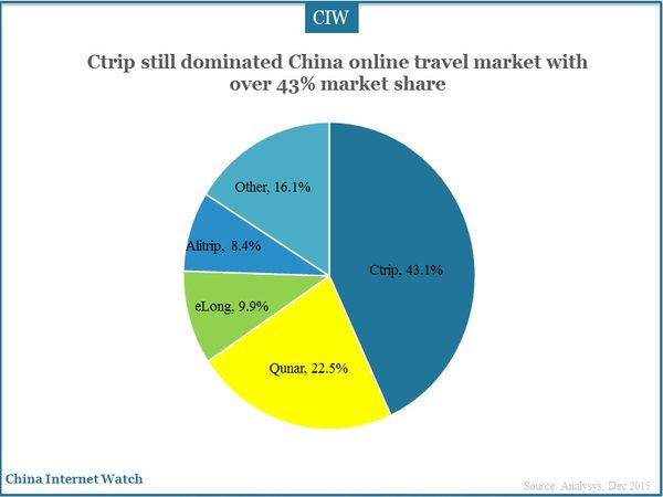 Ctrip still dominated China online travel market with over 43% market share